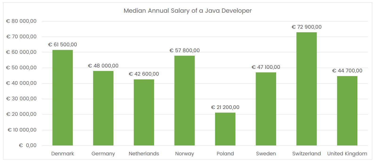 Median salary of a Java Developer