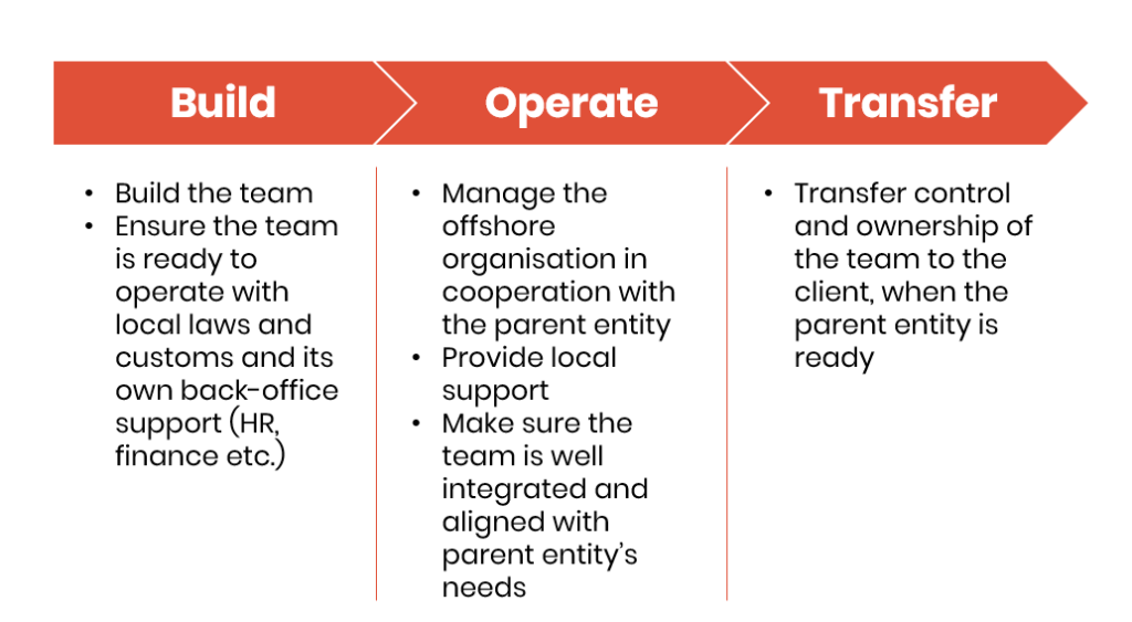 What is Build Operate Transfer (BOT) in software engineering and when is this model useful?